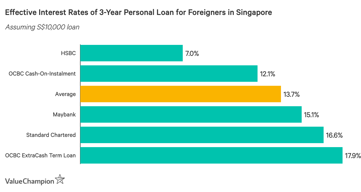 3 Year Loans >> Best Personal Loans For Foreigners In Singapore 2019 Valuechampion