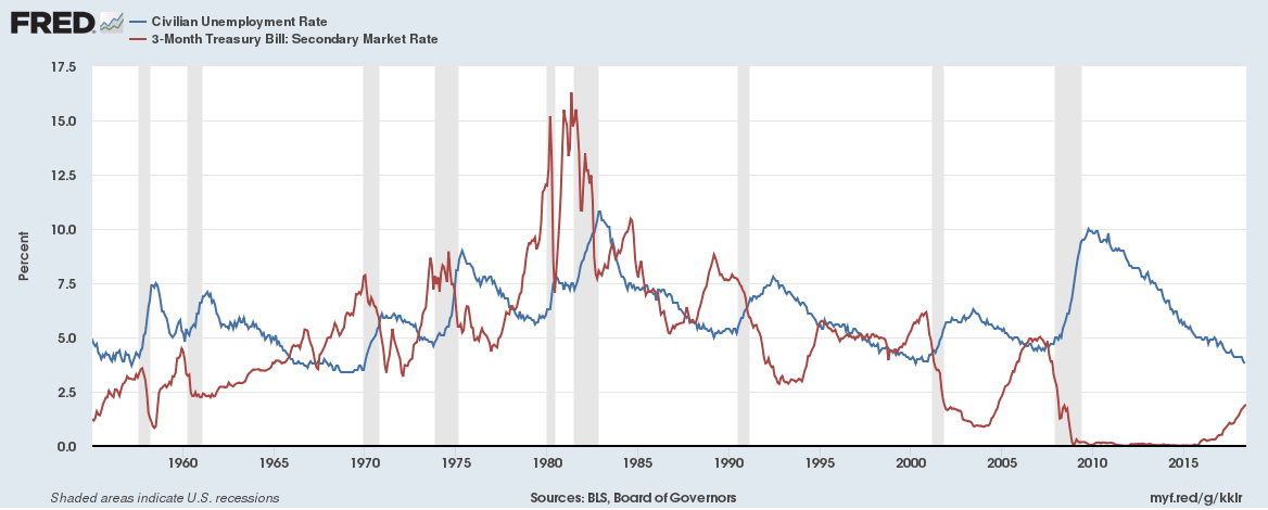 Unemployment rate in the US is nearing its lowest levels while interest rates are rising rapidly
