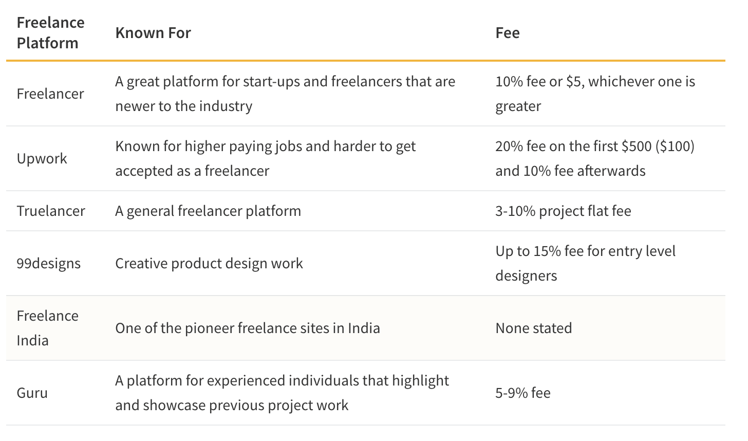 Table showing Different Freelance Platforms