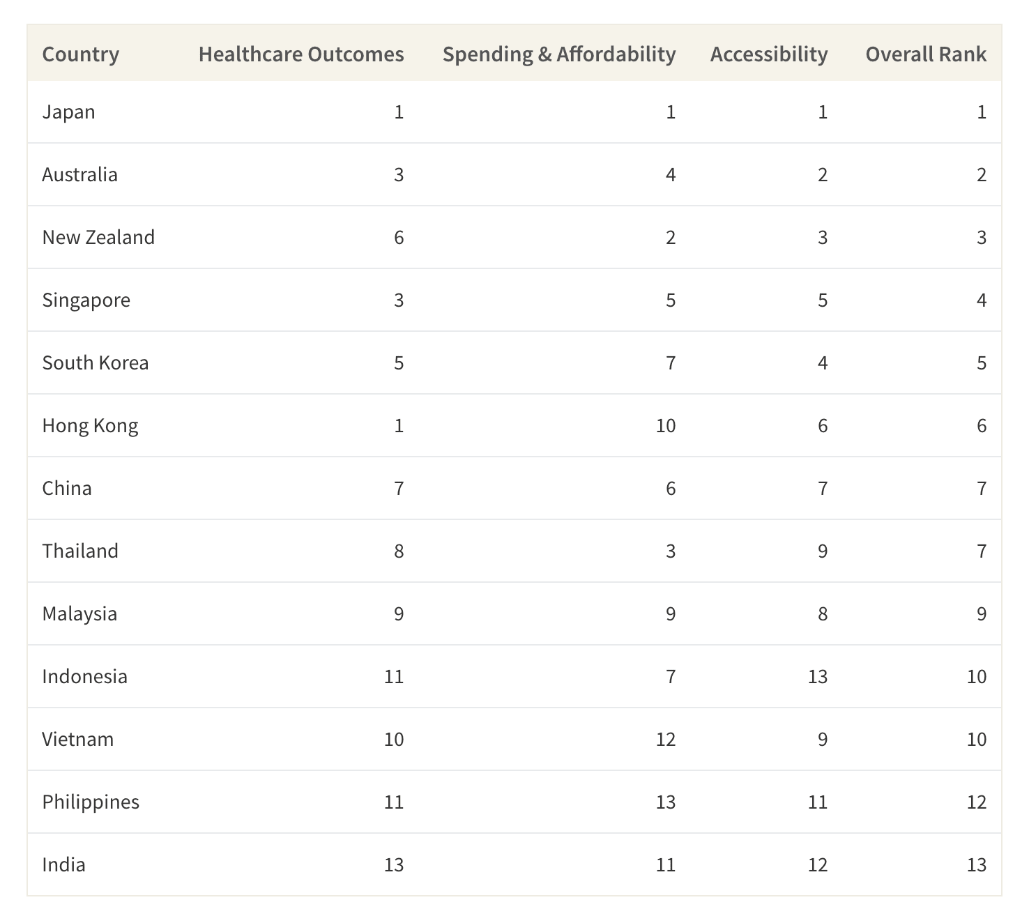 This table shows the full ranking of each of the 13 countries and how they ranked per category