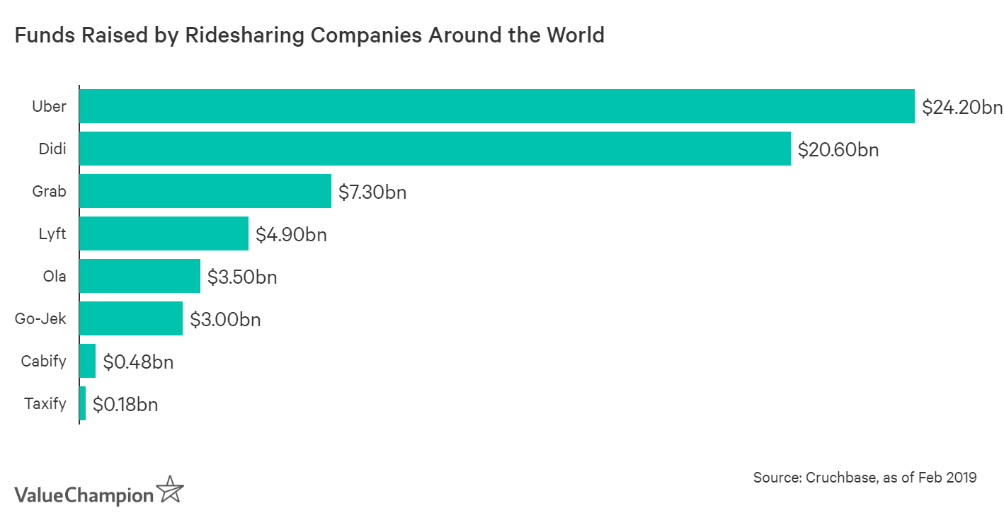 Uber has raised over $24.2bn of capital, far more than $4.9bn raised by Lyft