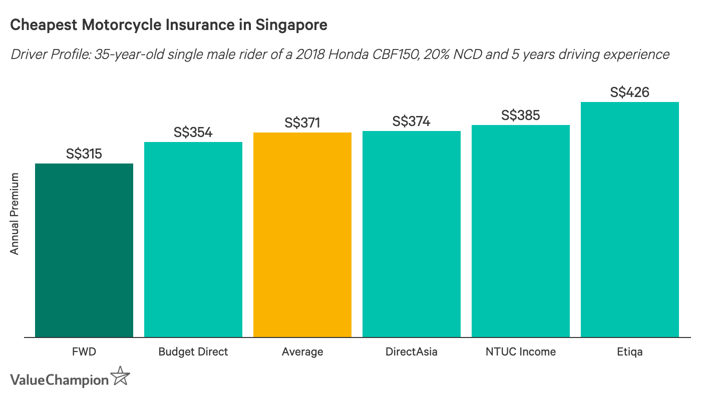This graph shows the cheapest motorcylce insurance premiums in Singapore, including FWD which is the cheapest