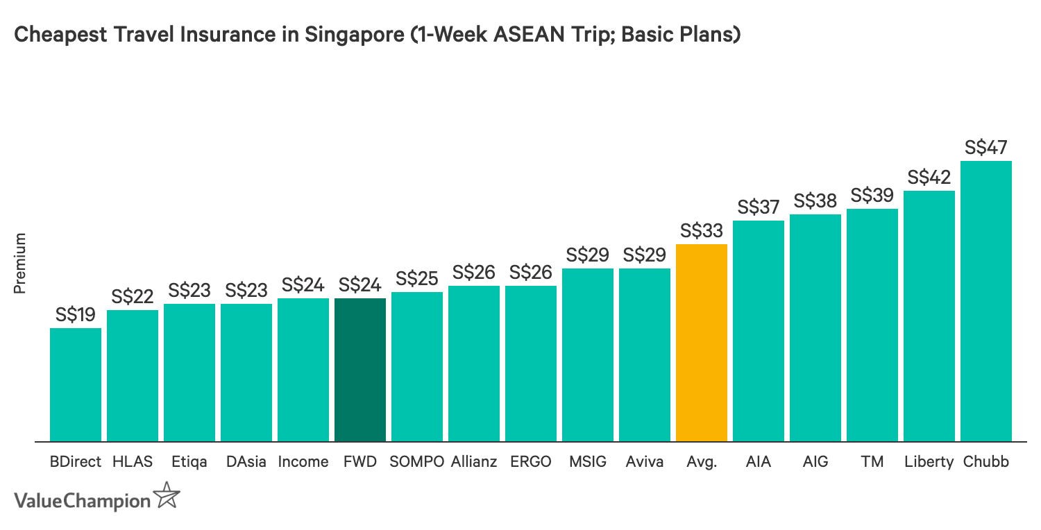 This graph compares the prices of basic-tier travel insurance plans in Singapore for a 1-week trip within Asia. It shows that FWD's Premium plan is the fifth-cheapest plan on the market within this category.