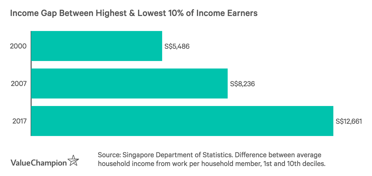 Income Gap Between Highest and Lowest Income Earners in Singapore is increasing