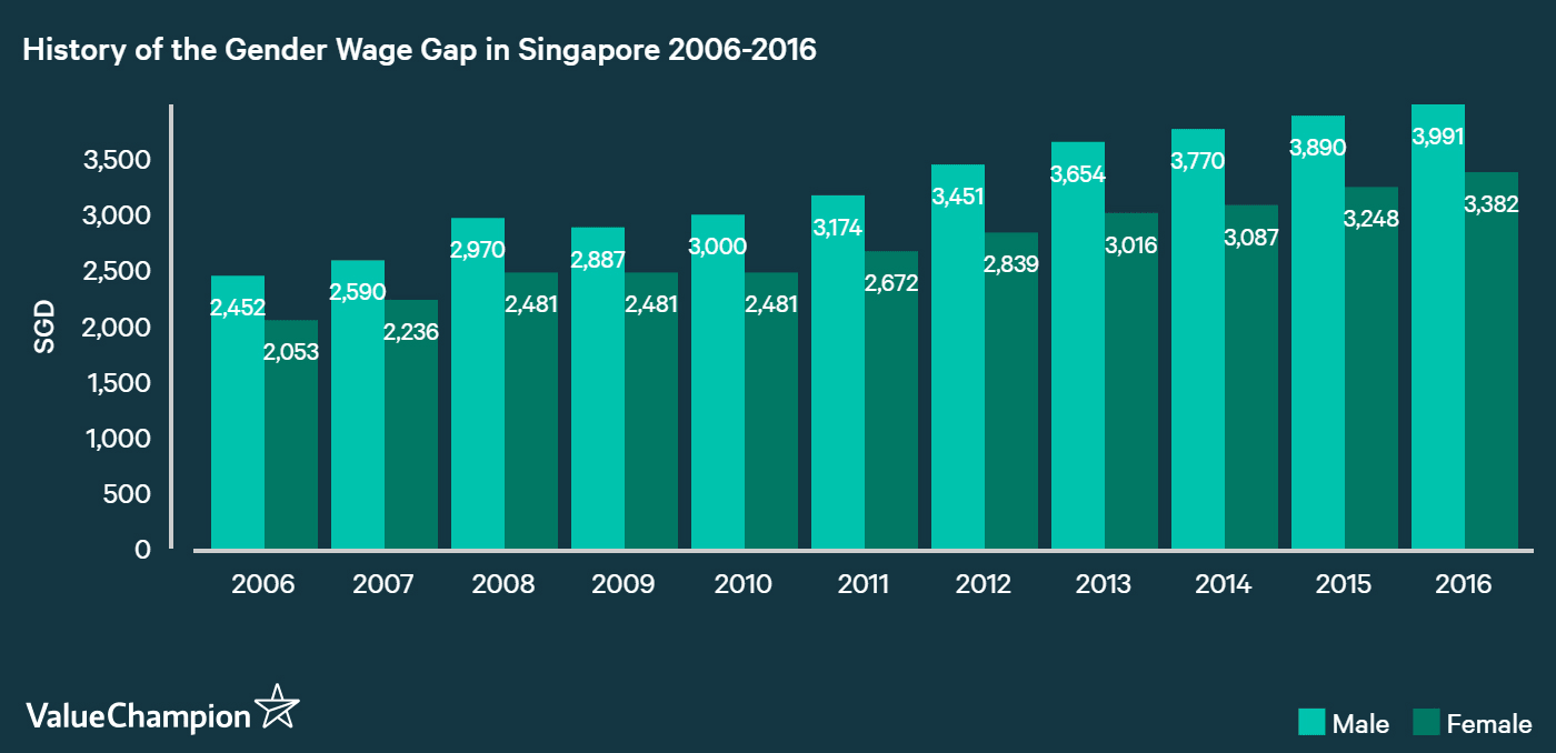 Gender wage gap in Singapore has remained stagnant since 2006