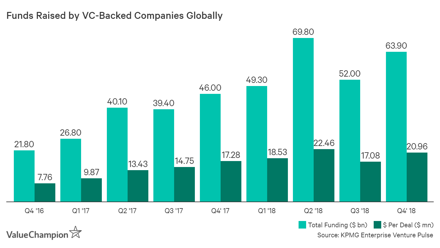 While VC funding has been growing rapidly, investors have been more money into bigger companies, dramatically increasing average funding size