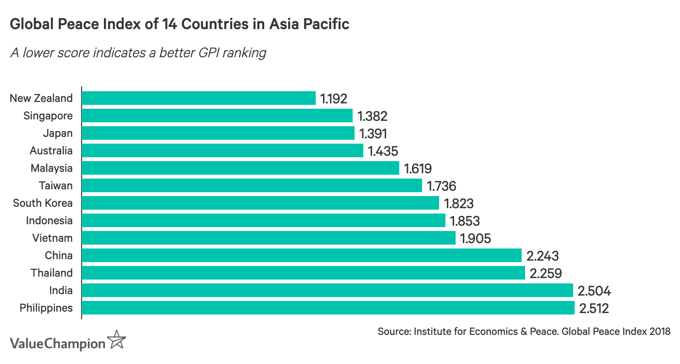 Singapore has been voted the safest place in Asia-Pacific