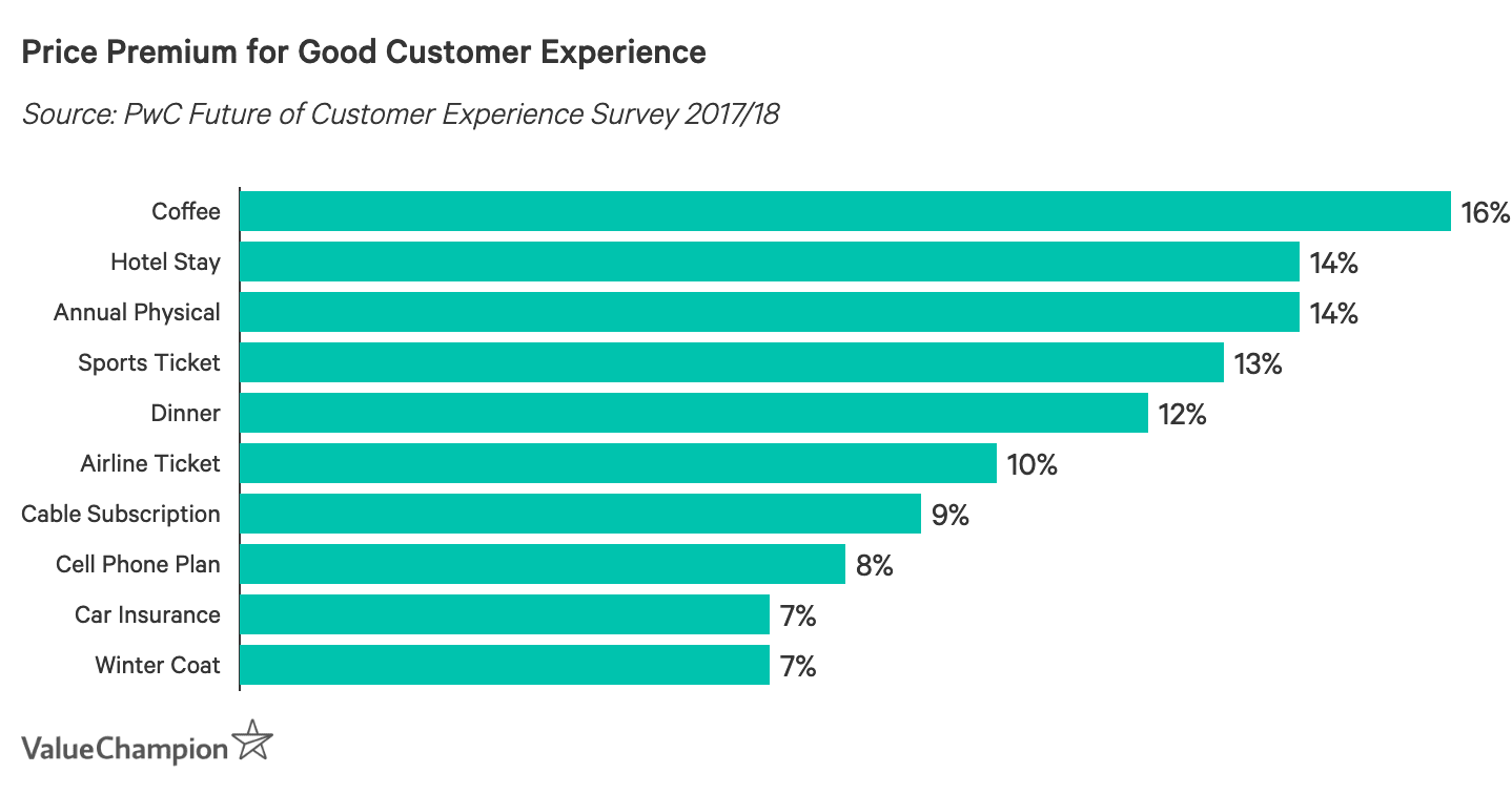Price Premium for Good Customer Experience