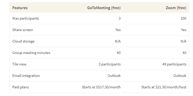 This table shows a comparison between GoToMeeting and Zoom based on features like participants, meeting minutes and video options