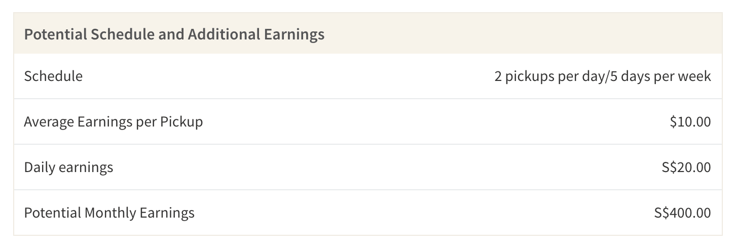 This table shows the average earnings you may make as a Grab Hitch driver on your way to and from work (2 rides a day, 5 days per week). The total potential earnings are before taxes, fees and costs like gas.