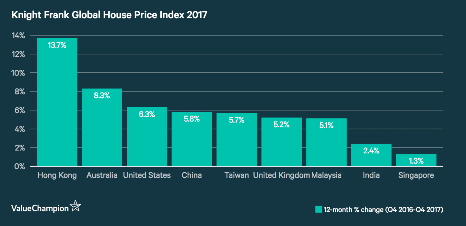 Knight Frank Global House Price Index 2017