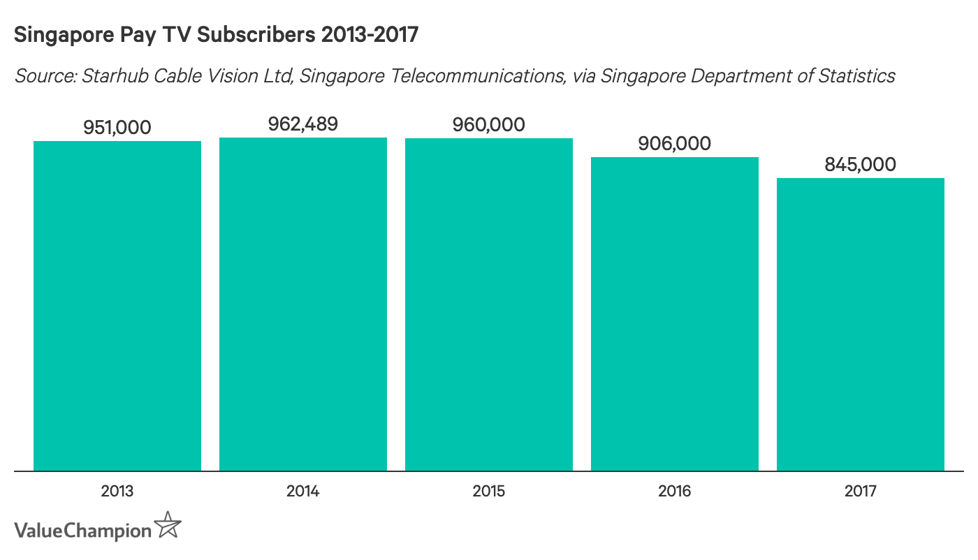 Singapore Pay TV Subscribers 2013-2017