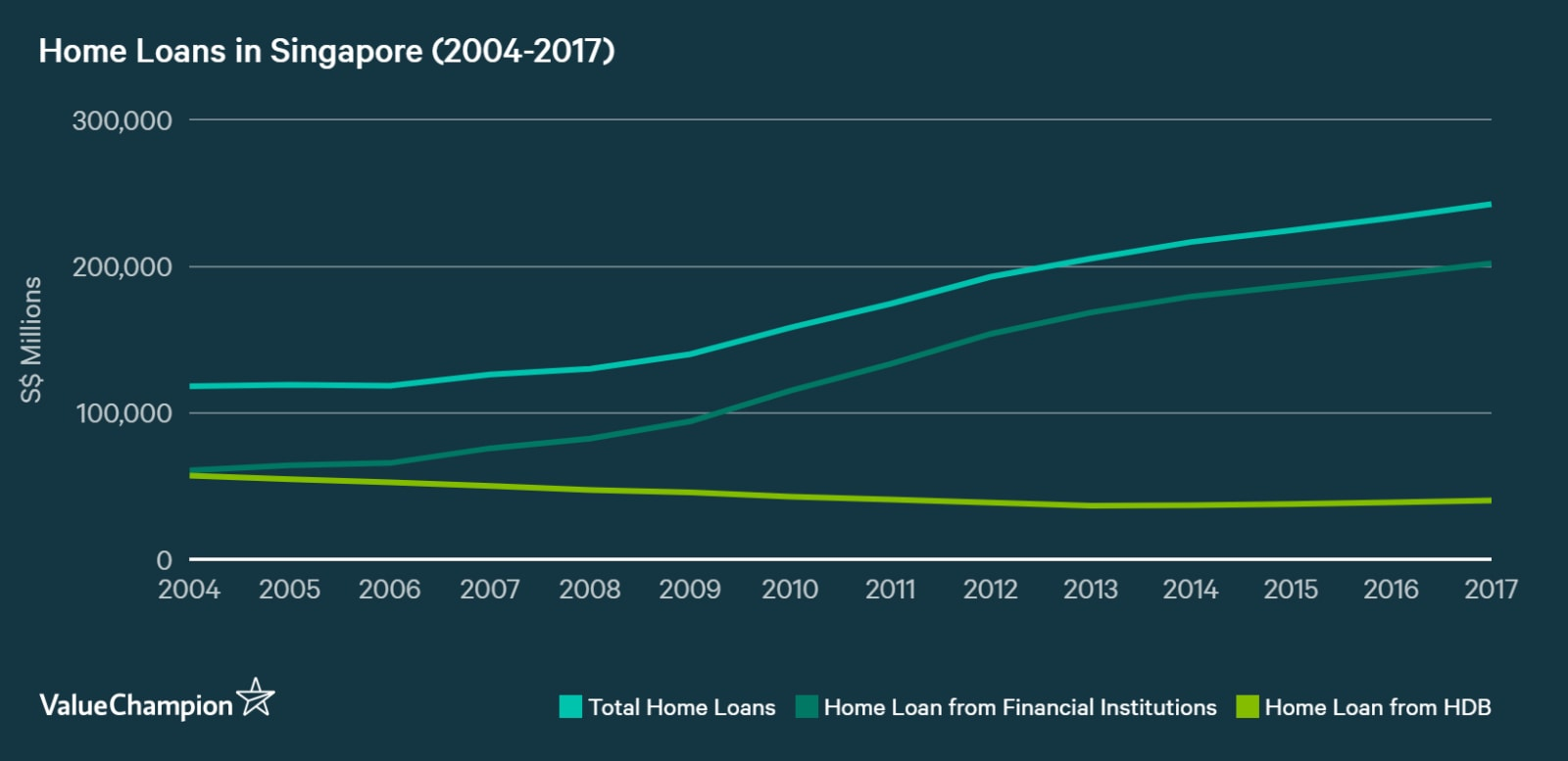 A graph showing the growth of home loans in Singapore from 2004 to 2017, broken into total home loans, home loans from financial institutions and home loans from HDB