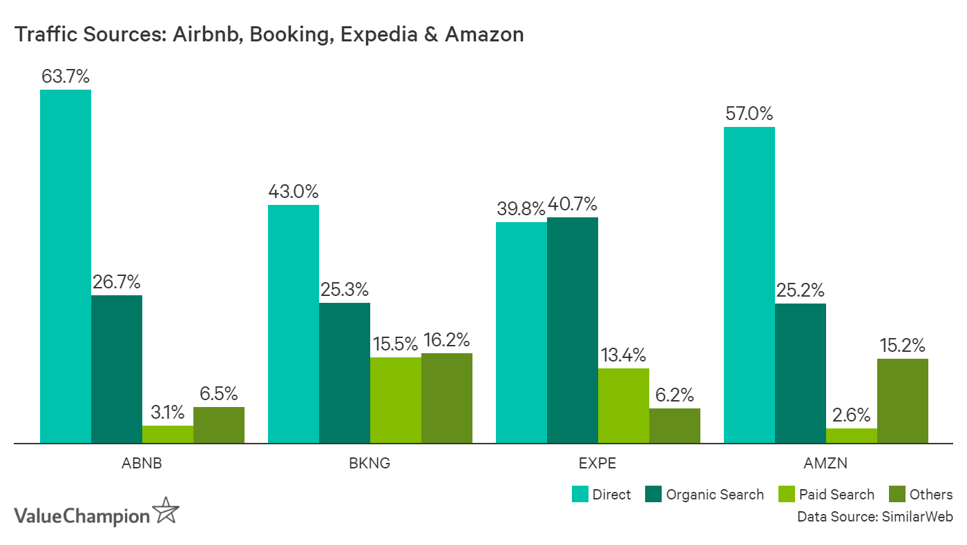 SimilarWeb's data show that Airbnb has much bigger dependence on direct traffic than even <font>Booking</font>.<font>com</font>