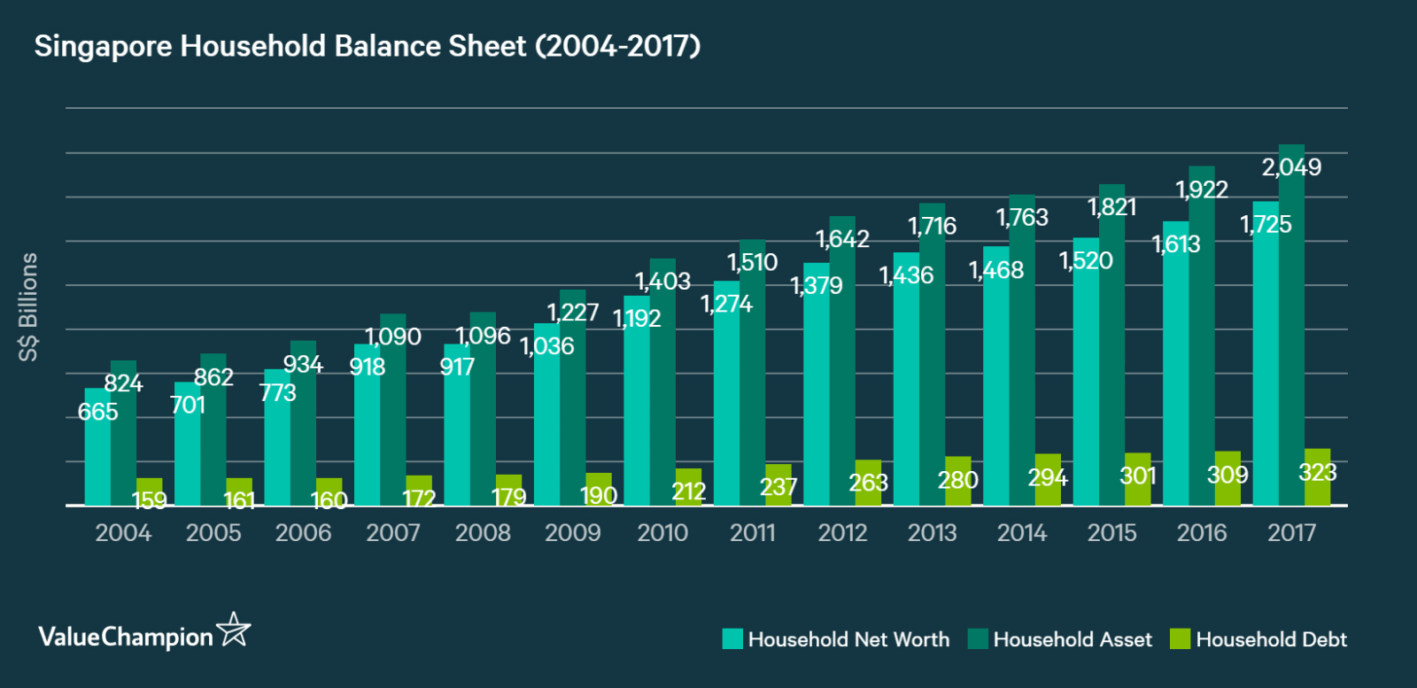 Singaporean households have been growing their balance sheet since 2004 by roughly 7% per year until 2017, with their debt growing slightly faster than asset.