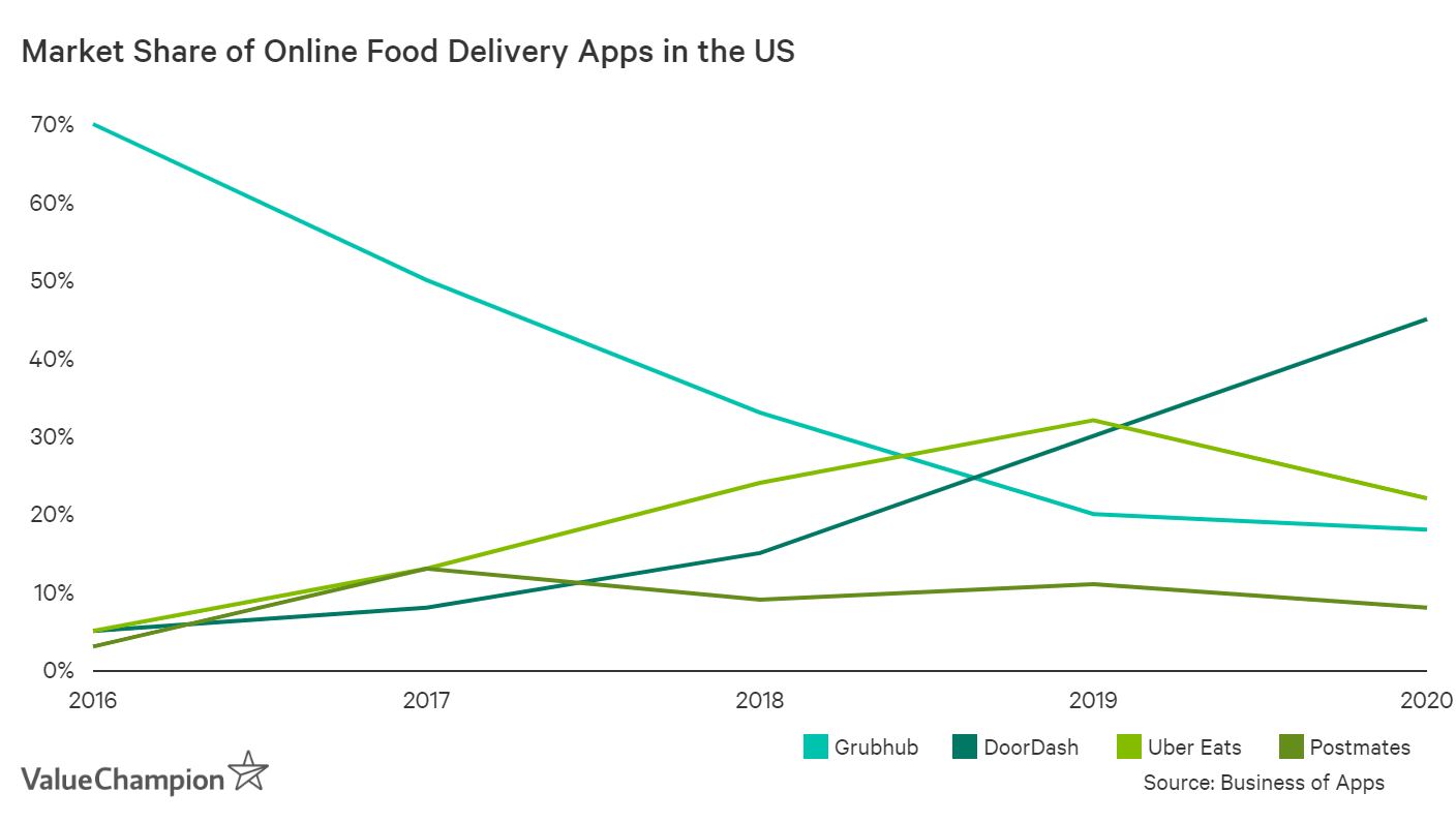 DoorDash has been gaining market share rapidly in the food delivery industry due to its focus on suburban markets