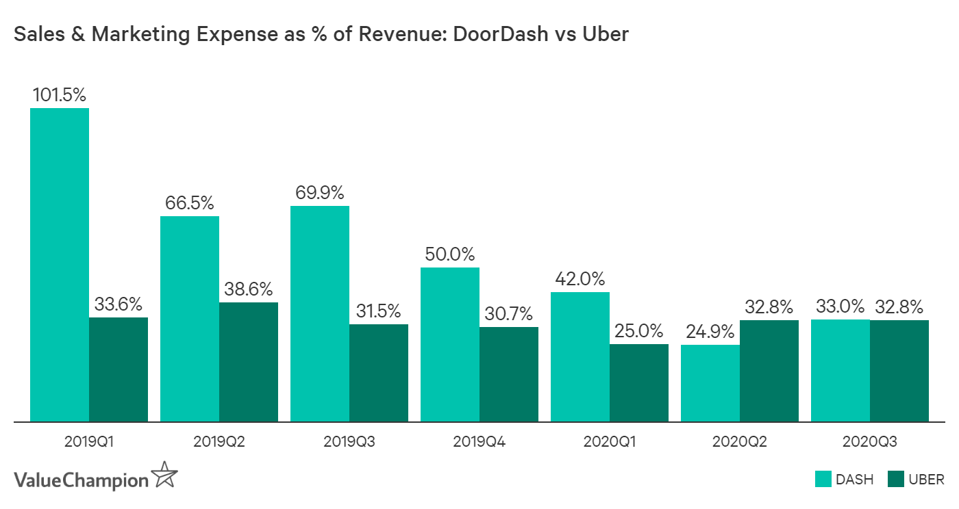 Prior to COVID-19, Uber spent a lot less on its sales & marketing expenses as a % of revenue than DoorDash