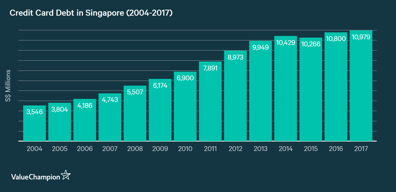 Growth of outstanding credit card debt in Singapore from 2005 to 2017