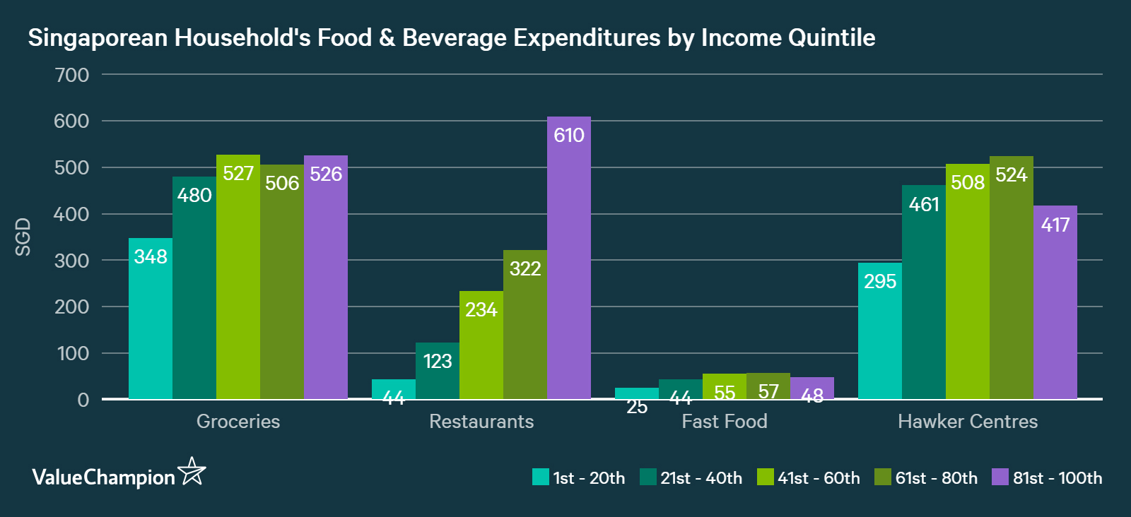 Singapore household average food expenditure