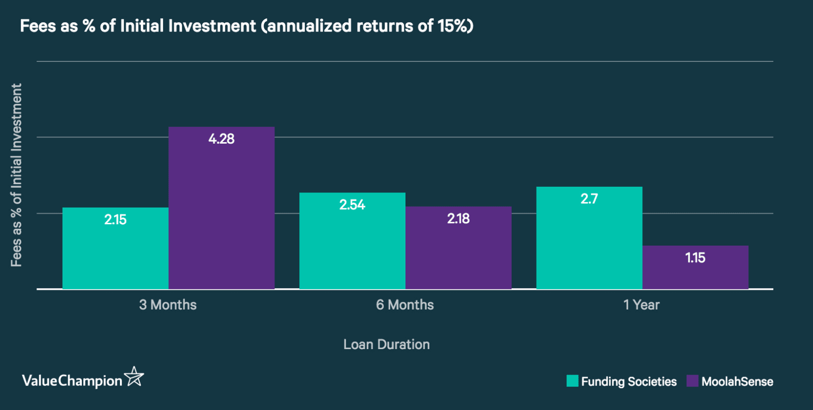 Column chart comparing the Investor Service Fee (as a percentage of investment)  given a 15% annualized rate of return. MoolahSense's fee is cheaper than Funding Societies' fee fwith durations of 6 months year or longer