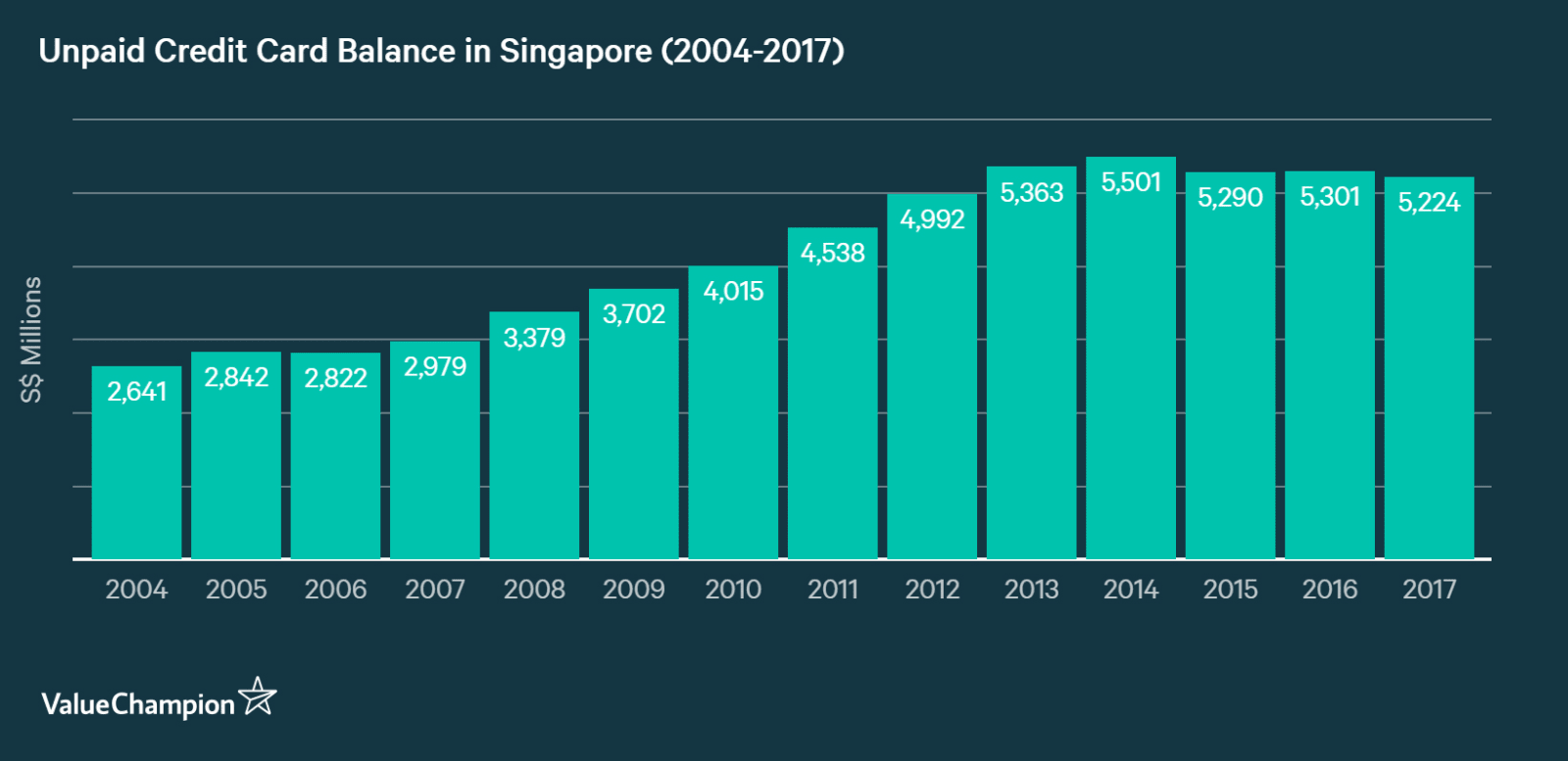 Growth of unpaid credit card debt in Singapore from 2004 to 2017
