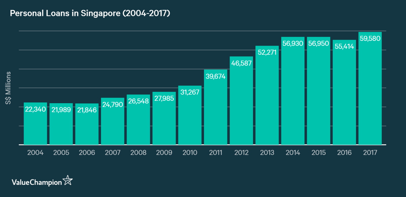 graph showing growth of personal loans, including personal instalment loans, payday loans, student loans, etc., in Singapore from 2004 to 2017