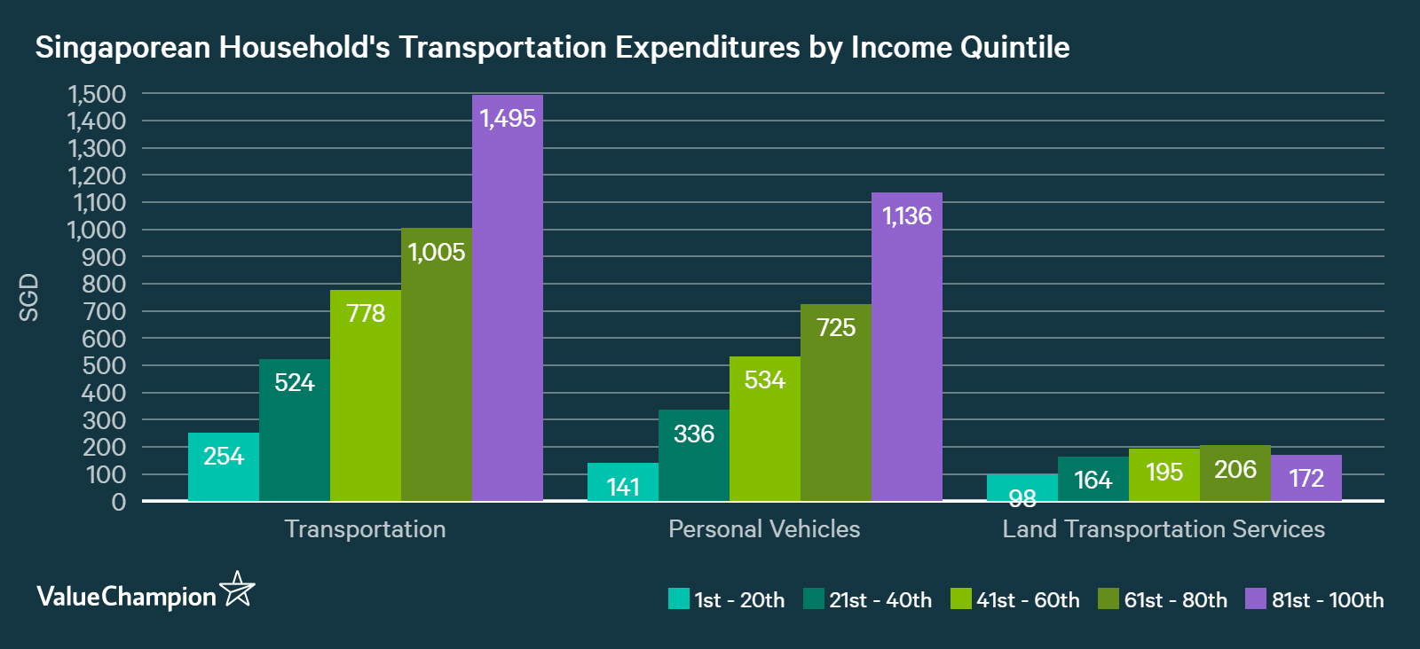 Singapore household average transportation expenditure