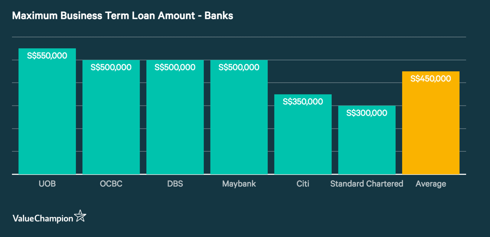 Column graph displaying the maximum business term loan amounts from major banks in Singapore. UOB offers the largest (S$550,000), Standard Chartered offers the smallest (S$300,000) and the average is (S$450,000)