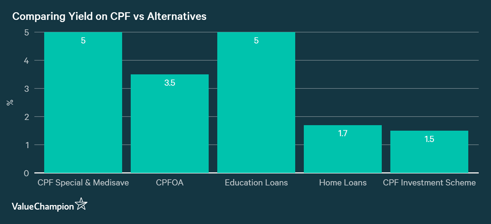 Comparing the yield one can earn on her CPF account to yield on alternative ways of using CPF