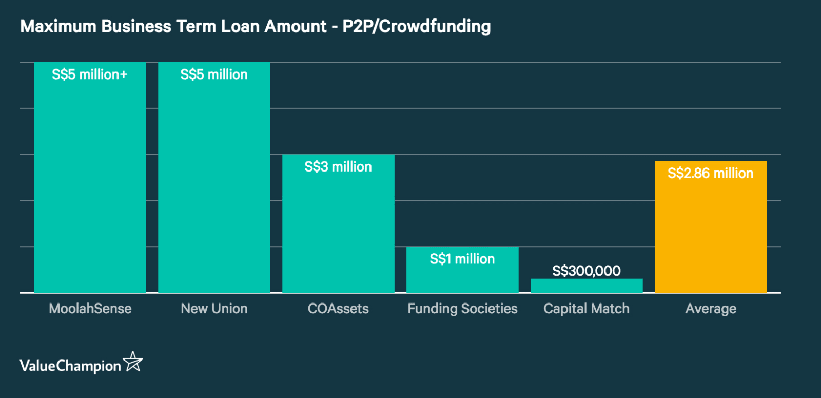 Column graph displaying the maximum business term loan amounts from P2P/Crowdfunding sites in Singapore. MoolahSense offers the largest (S$5 million and greater), Capital Match offers the smallest (S$200,000) and the average is (S$2.8 million)
