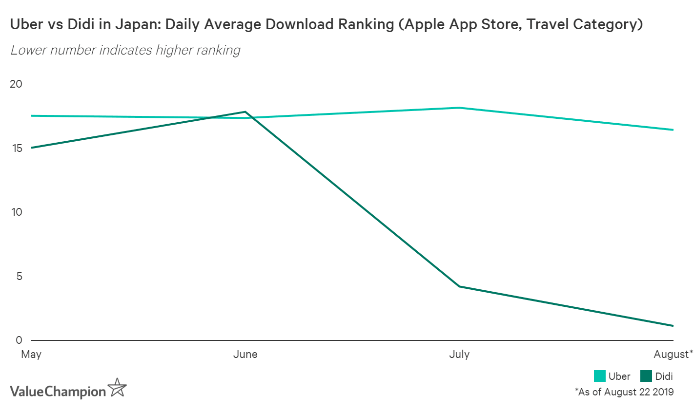 Didi suddenly became the #1 travel app in Japan, leaving Uber in the dust
