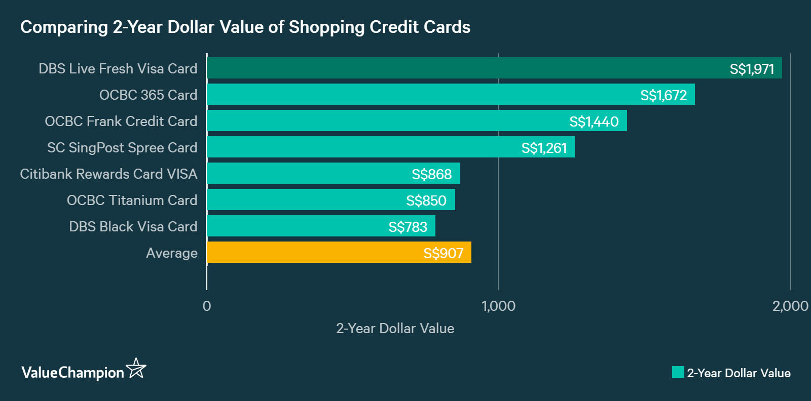 A graph displaying how DBS Live Fresh Card compares to other credit cards in Singapore in terms of their rewards