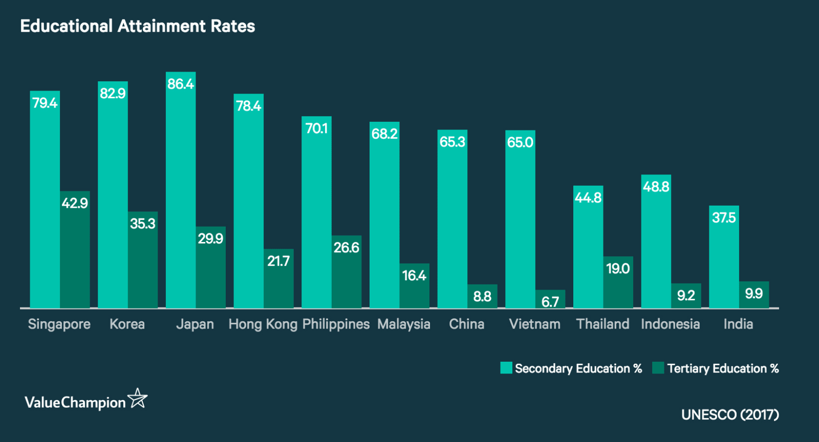 Educational attainment rates vary by country.