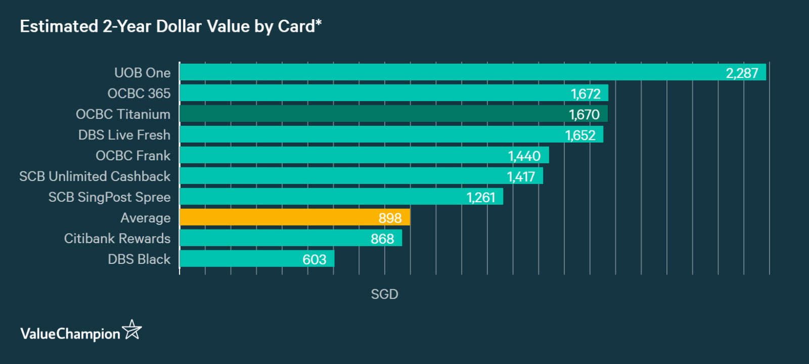 A graph displaying how OCBC Titanium Card compares to other cards in Singapore in terms of their rewards