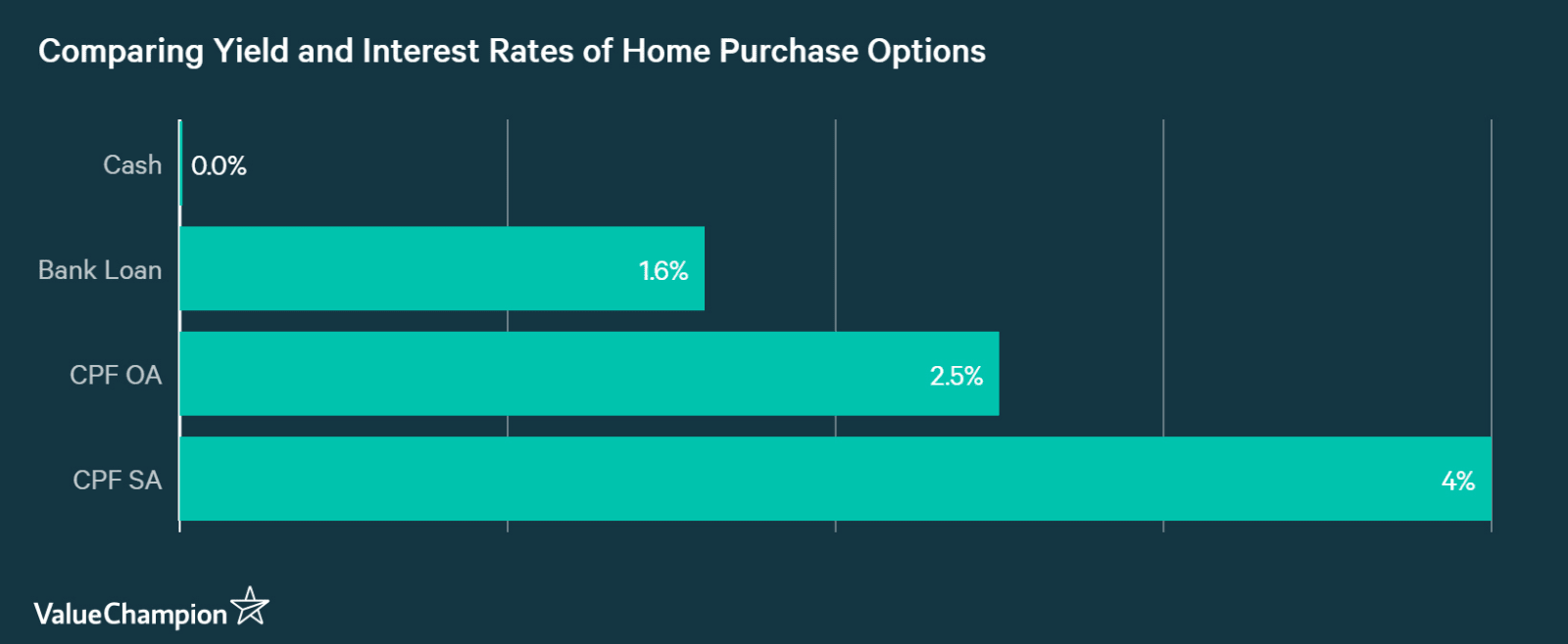 Comparing cost and yields of different financing options for home purchase