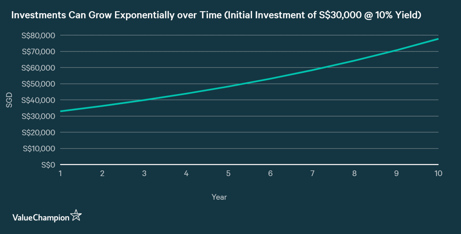 Investments can grow exponentially over time