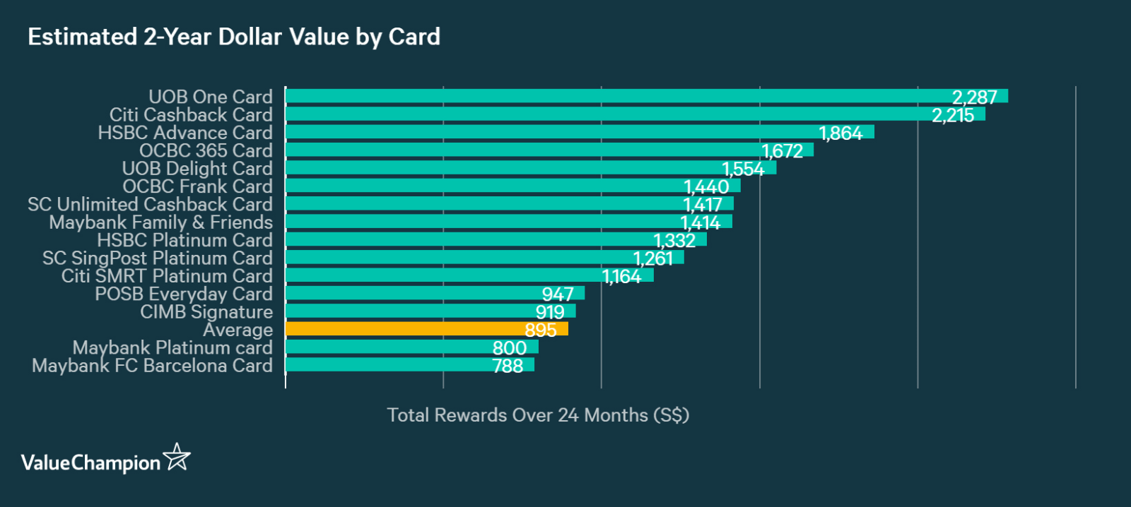 A graph displaying how Maybank FC Barcelona Visa Signature Card compares to other credit cards in Singapore in terms of their rewards