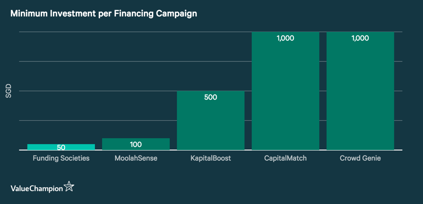 Graph showing the Minimum investment per financing campaign requirement of five major P2P platforms in Singapore. Funding Societies has the lowest required investment per campaign of S$50