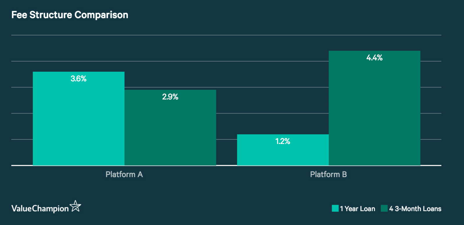Bar chart comparing fees between hypothetical Platform and B from previous paragraph