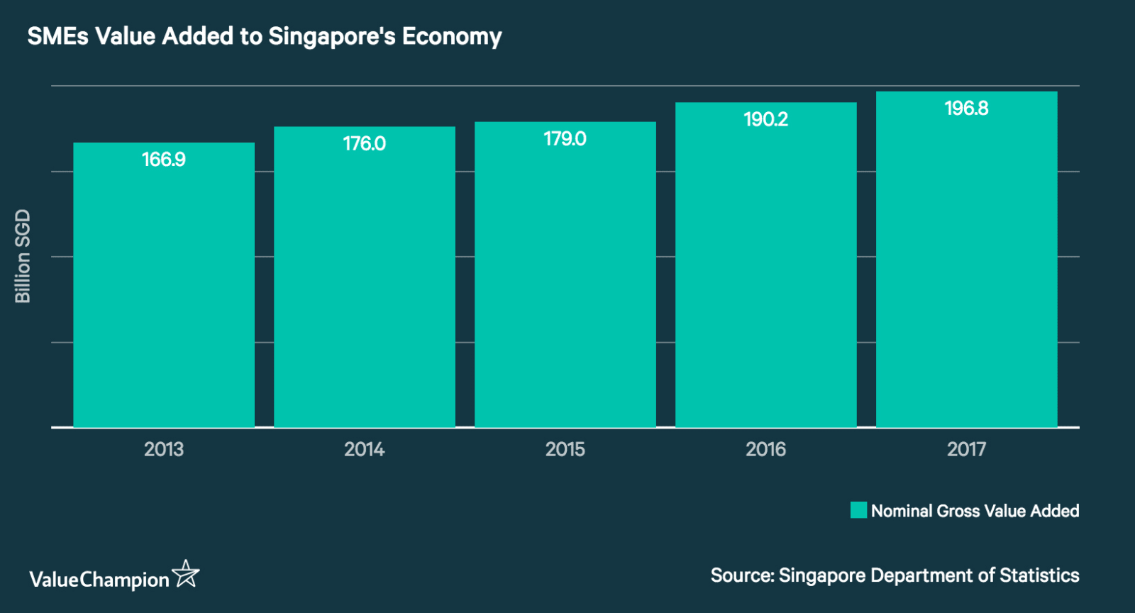 SMEs Value Added to Singapore's Economy 2013-2017