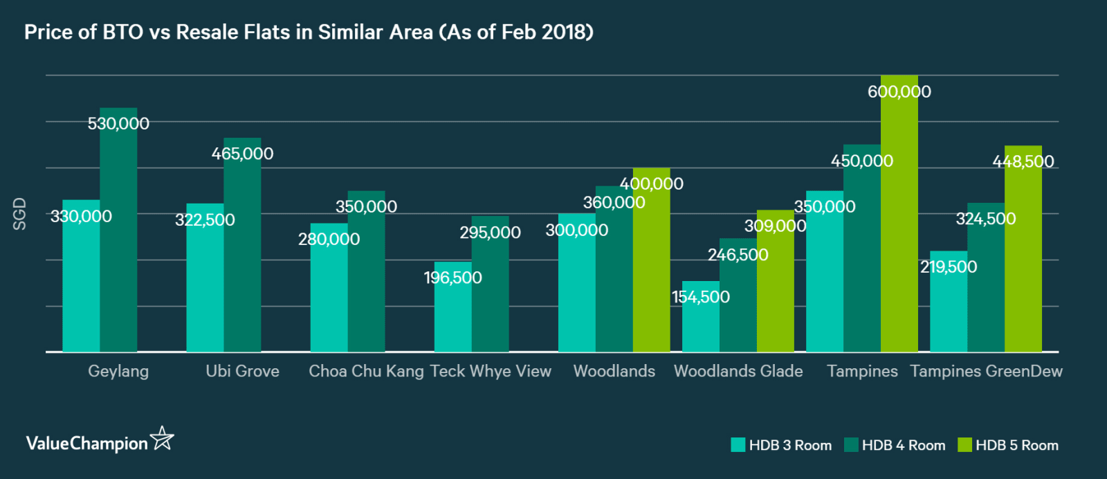 price of BTO vs resale flat in Singapore by area