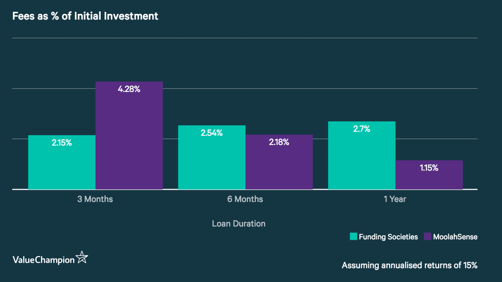 Column chart comparing the Investor Service Fee (as a percentage of investment)  given a 15% annualized rate of return. MoolahSense's fee is cheaper than Funding Societies' fee with durations of 6 months year or longer