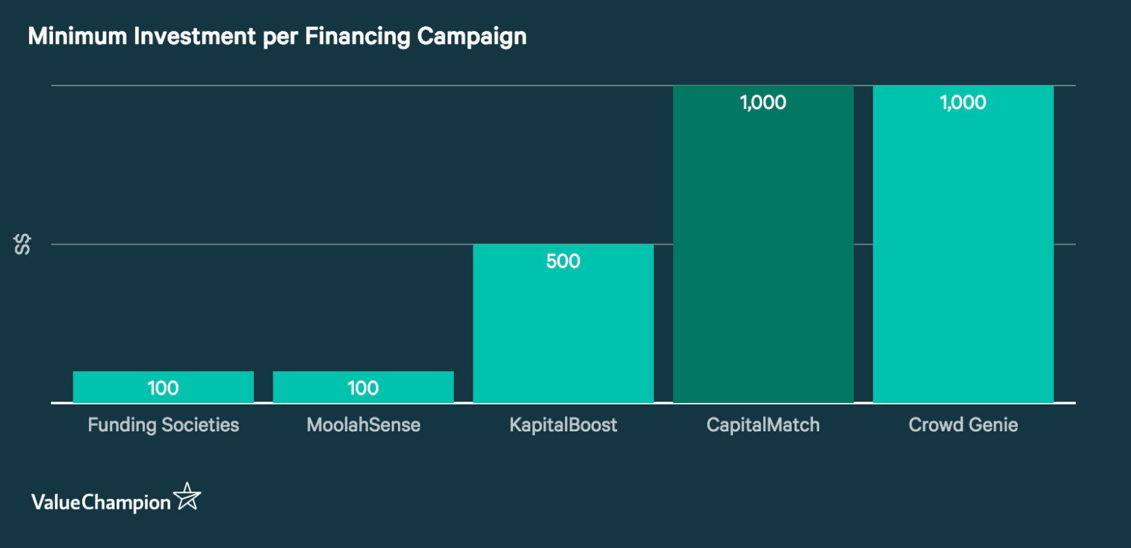Graph showing the Minimum investment per financing campaign requirement of five major P2P platforms in Singapore. Capital Match charges S$1,000, much more than Funding Societies and MoolahSense, S$100 each, and Kapital Boost (S$500).