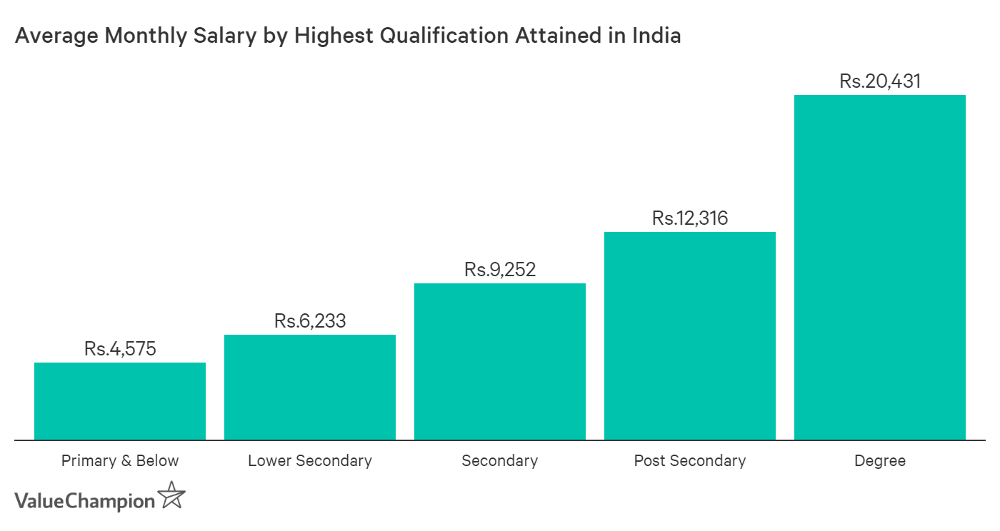 Average salary by highest education attained in India varies from Rs. 4,575 to Rs. 20,431