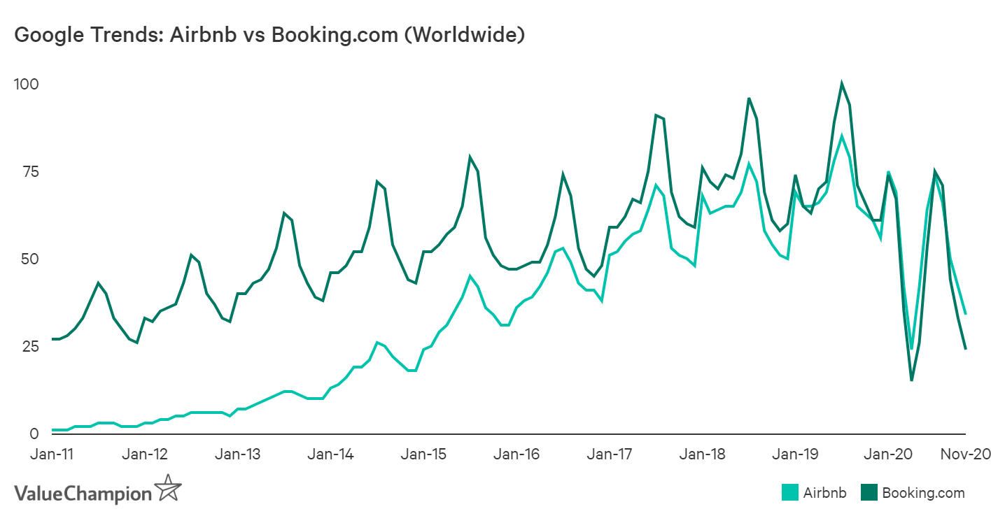 Google Trends shows that consumer's search for Airbnb surpassed <font>Booking</font>.<font>com</font> in 2020