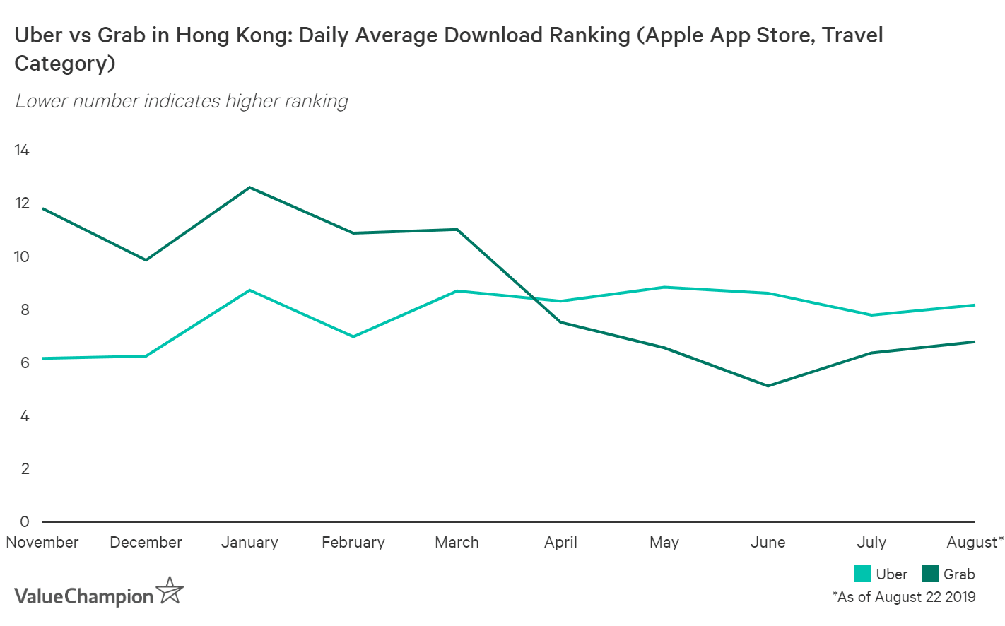 Grab has been getting more downloads than Uber in Hong Kong since April, despite the fact that Grab doesn't even operate in the region
