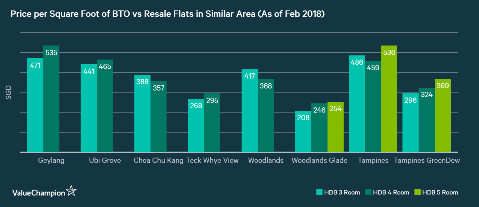 price per square foot of BTO vs resale flat in Singapore by area
