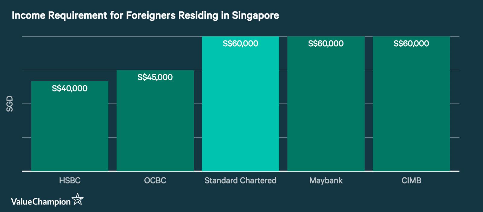 Standard Chartered Cashone Personal Loan Review Valuechampion Singapore