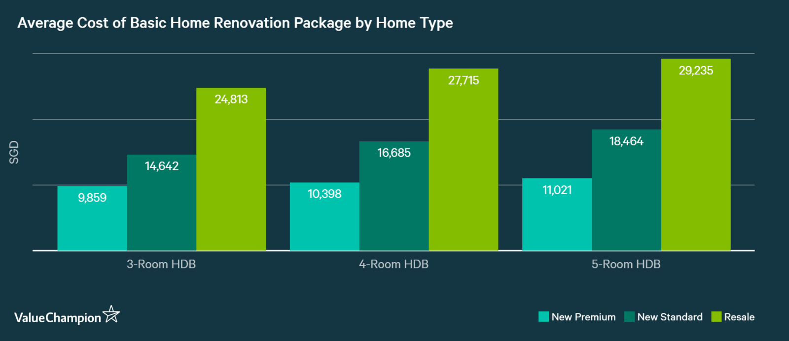 Basic home renovation cost by size