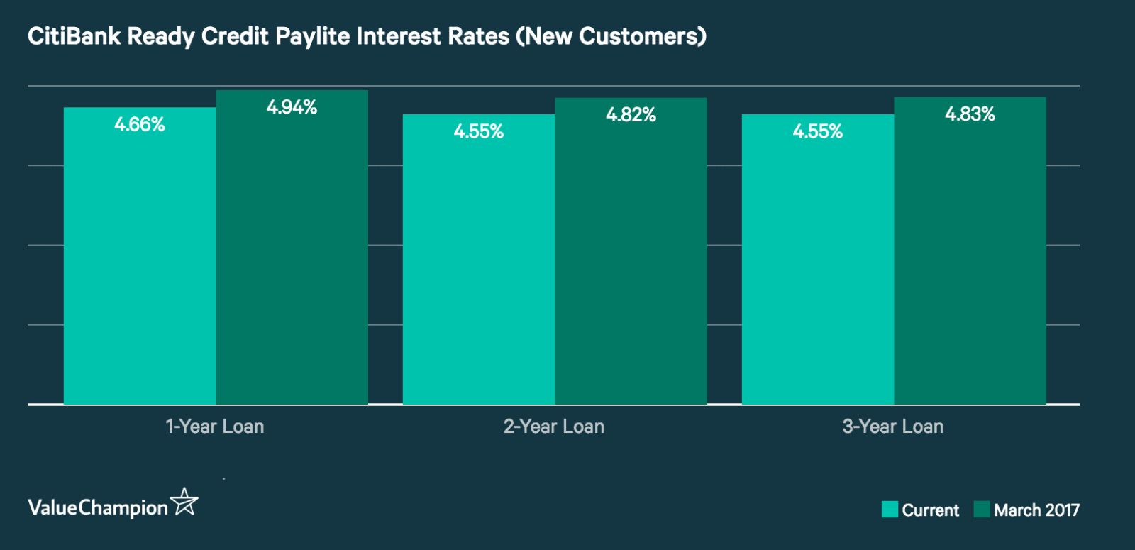 CitiBank Ready Credit Paylite Interest Rates (New Customers) 2017 vs 2018